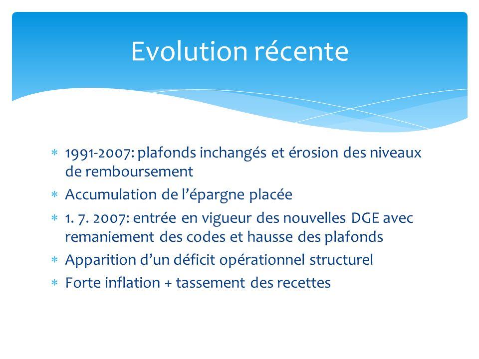 1991-2007: plafonds inchangés et érosion des niveaux de remboursement Accumulation de lépargne placée 1. 7. 2007: entrée en vigueur des nouvelles DGE