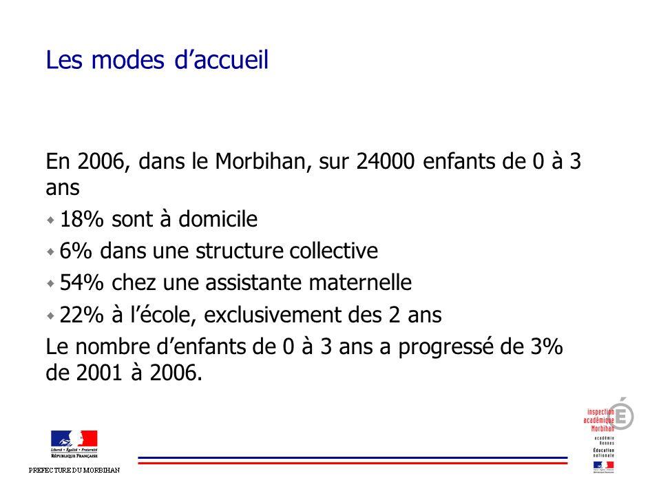 Les modes daccueil En 2006, dans le Morbihan, sur 24000 enfants de 0 à 3 ans 18% sont à domicile 6% dans une structure collective 54% chez une assista