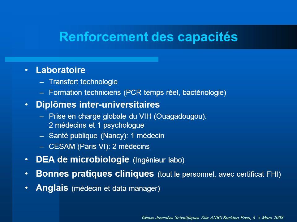6èmes Journées Scientifiques Site ANRS Burkina Faso, 3 -5 Mars 2008 Renforcement des capacités Laboratoire –Transfert technologie –Formation technicie