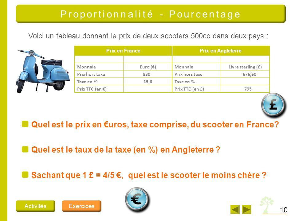 10 Proportionnalité - Pourcentage ActivitésExercices Quel est le prix en uros, taxe comprise, du scooter en France? Voici un tableau donnant le prix d