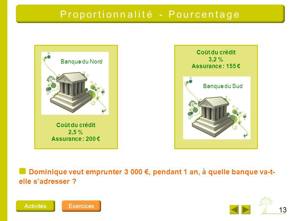 13 Proportionnalité - Pourcentage ActivitésExercices Banque du Nord Banque du Sud Coût du crédit 2,5 % Assurance : 200 Coût du crédit 3,2 % Assurance