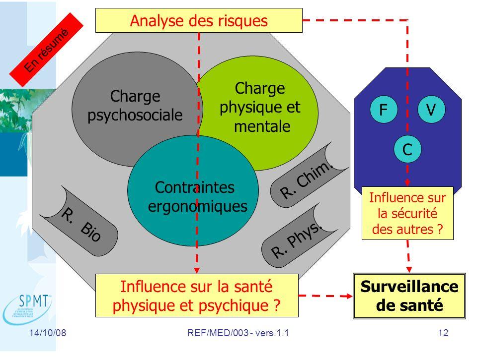 14/10/08REF/MED/003 - vers.1.112 Charge psychosociale Charge physique et mentale Contraintes ergonomiques Influence sur la santé physique et psychique .