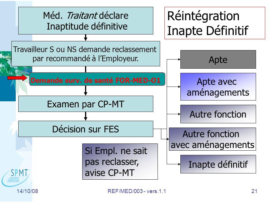 14/10/08REF/MED/003 - vers.1.121 Travailleur S ou NS demande reclassement par recommandé à lEmployeur.
