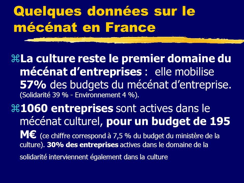 Quelques données sur le mécénat en France zLa culture reste le premier domaine du mécénat dentreprises : elle mobilise 57% des budgets du mécénat dentreprise.