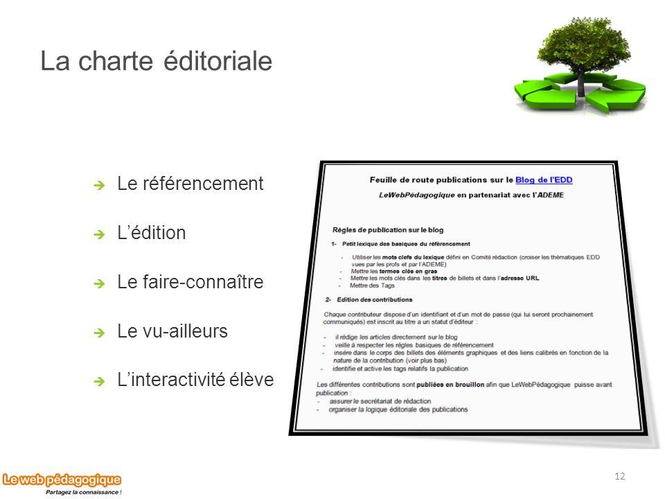La charte éditoriale Le référencement Lédition Le faire-connaître Le vu-ailleurs Linteractivité élève 12