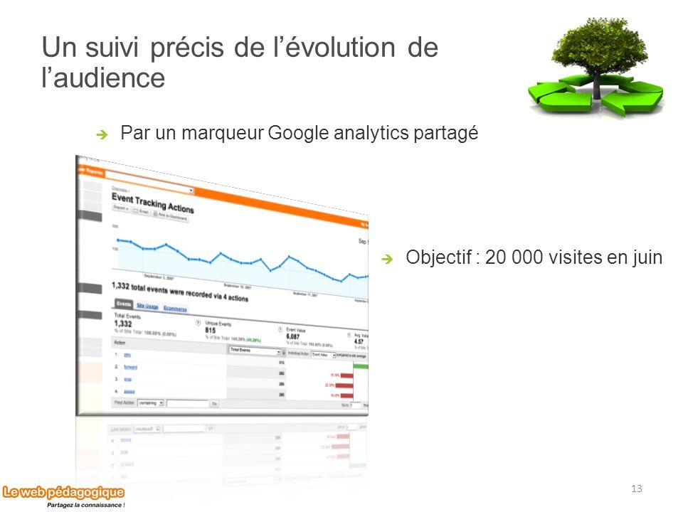 Un suivi précis de lévolution de laudience Par un marqueur Google analytics partagé 13 Objectif : 20 000 visites en juin