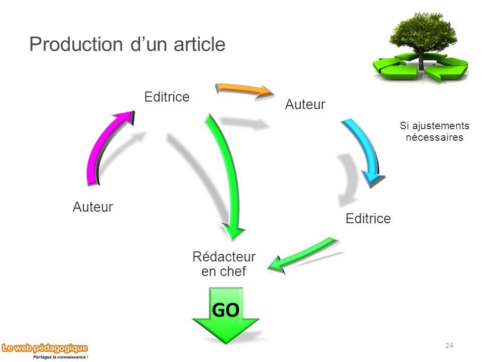 Production dun article 24 GO Auteur Editrice Rédacteur en chef Auteur Editrice Si ajustements nécessaires