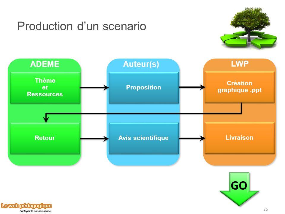 Création graphique.ppt Livraison Production dun scenario 25 Thème et Ressources Thème et Ressources Proposition Retour Avis scientifique ADEME LWP Aut