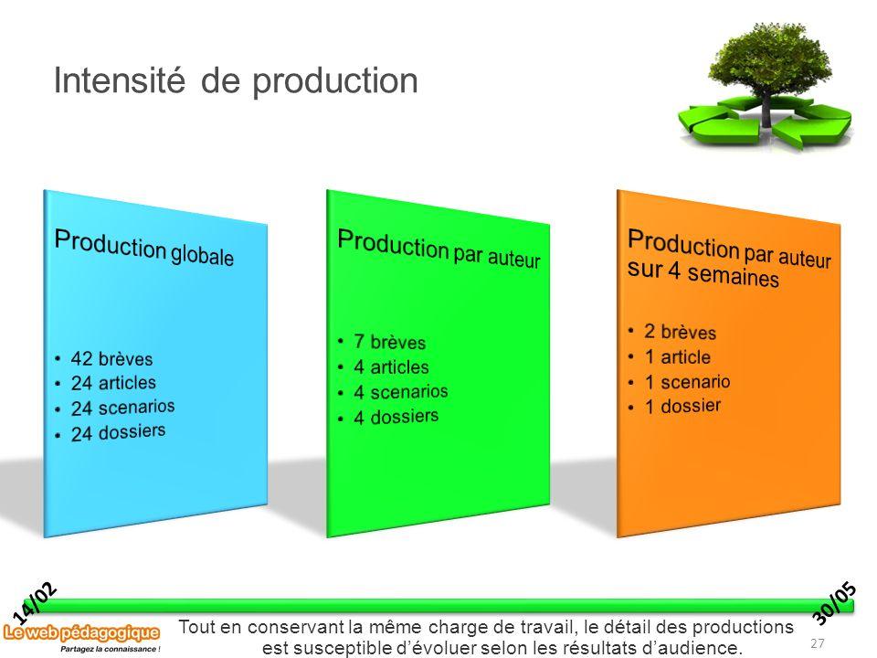 Intensité de production 27 14/0230/05 Tout en conservant la même charge de travail, le détail des productions est susceptible dévoluer selon les résul