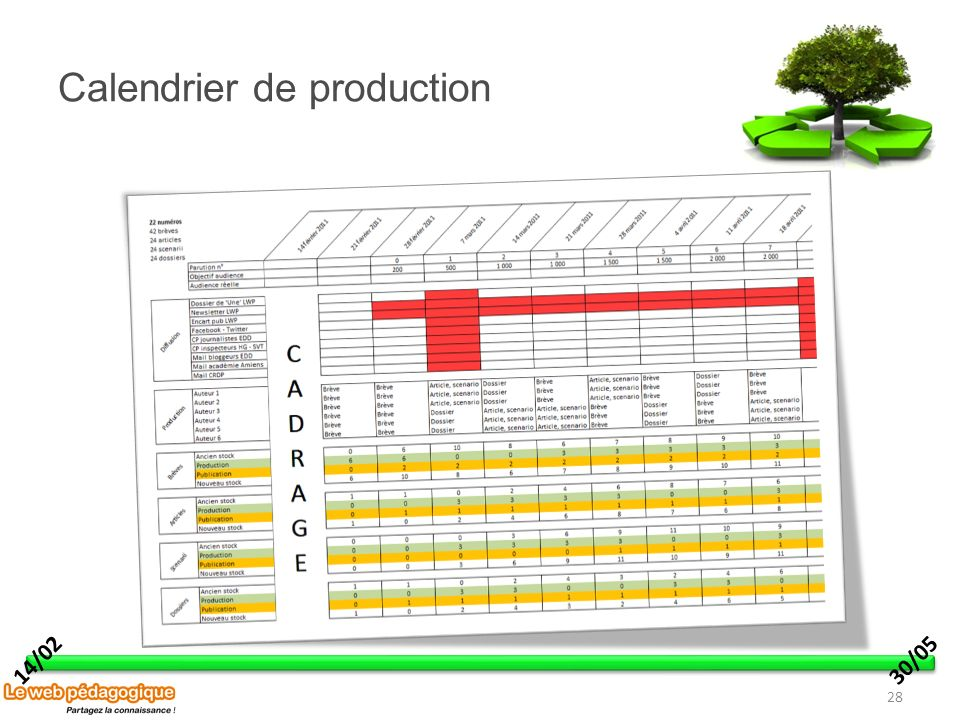 Calendrier de production 28 14/0230/05