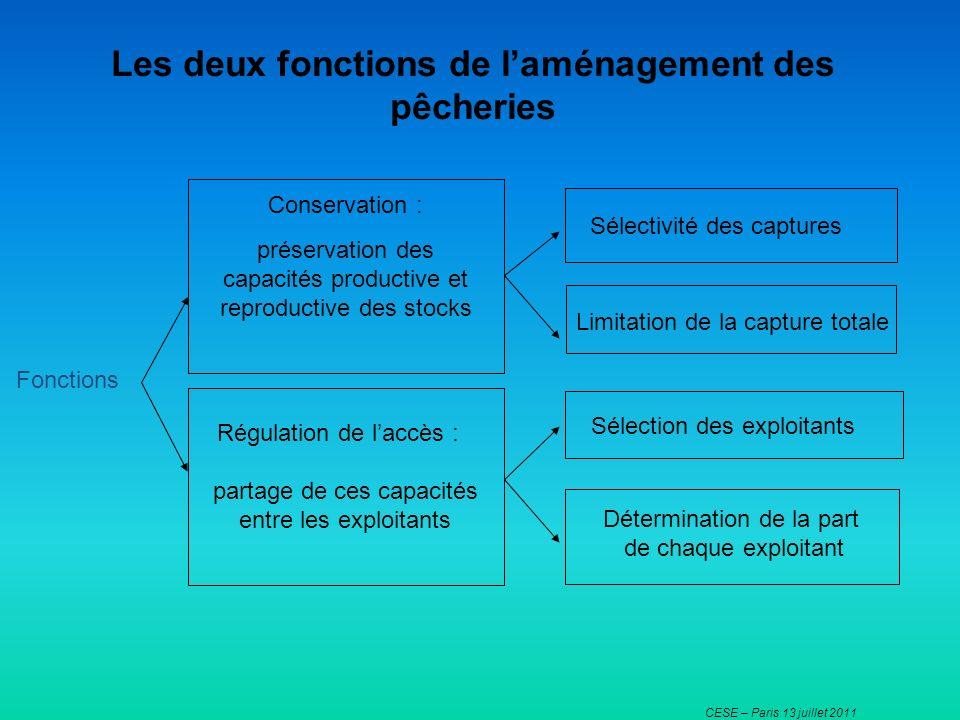 CESE – Paris 13 juillet 2011 Les deux fonctions de laménagement des pêcheries Conservation : préservation des capacités productive et reproductive des