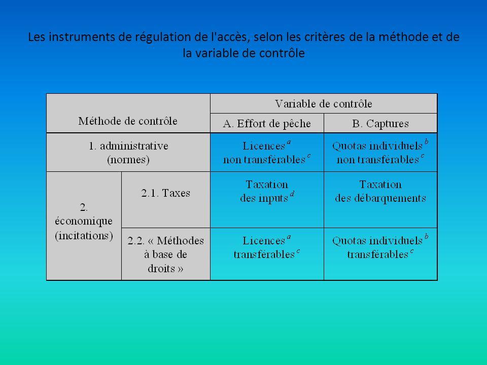 Les instruments de régulation de l'accès, selon les critères de la méthode et de la variable de contrôle