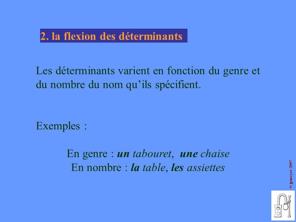 © jpmeyer 2007 Les déterminants varient en fonction du genre et du nombre du nom quils spécifient. Exemples : En genre : un tabouret, une chaise En no