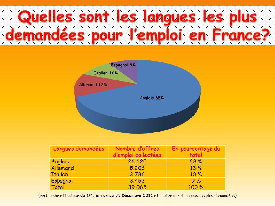 Langues demandéesNombre doffres demploi collectées En pourcentage du total Anglais26.62068 % Allemand5.20613 % Italien3.78610 % Espagnol3.4539 % Total