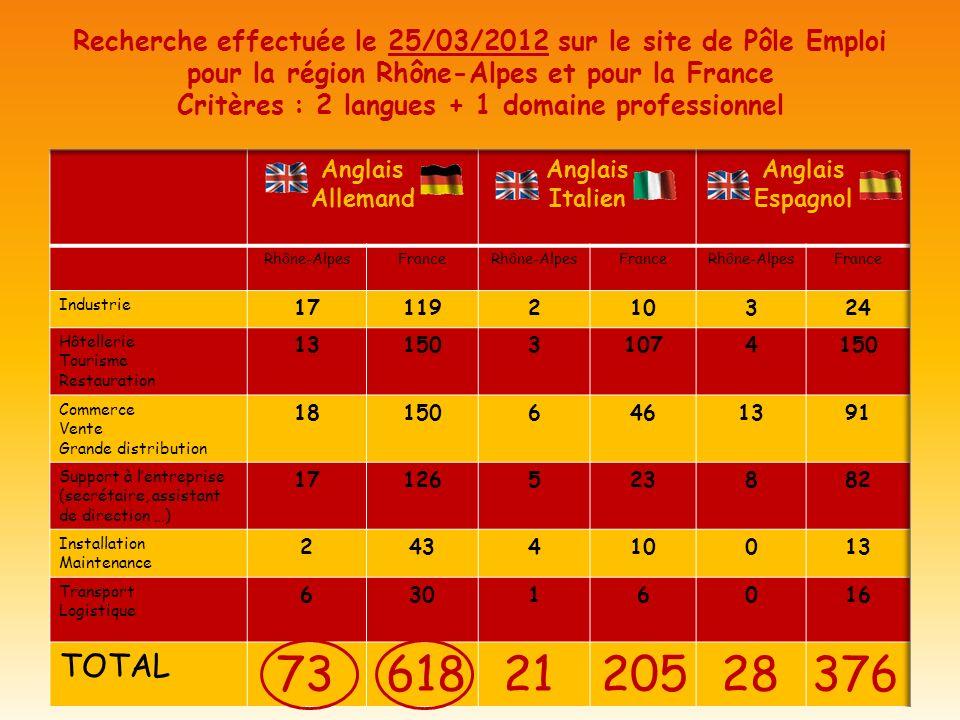 Recherche effectuée le 25/03/2012 sur le site de Pôle Emploi pour la région Rhône-Alpes et pour la France Critères : 2 langues + 1 domaine professionn
