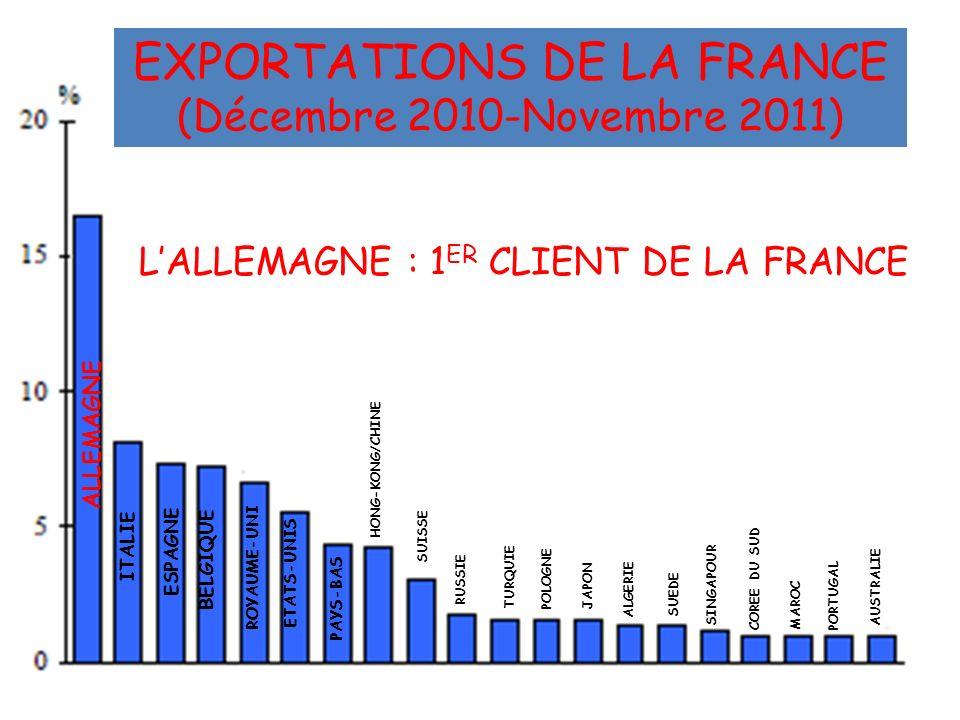 LALLEMAGNE : 1 ER CLIENT DE LA FRANCE ALLEMAGNE ITALIE ESPAGNE BELGIQUE ROYAUME-UNI PAYS-BAS HONG-KONG/CHINE SUISSE POLOGNE RUSSIE JAPONTURQUIE ALGERI