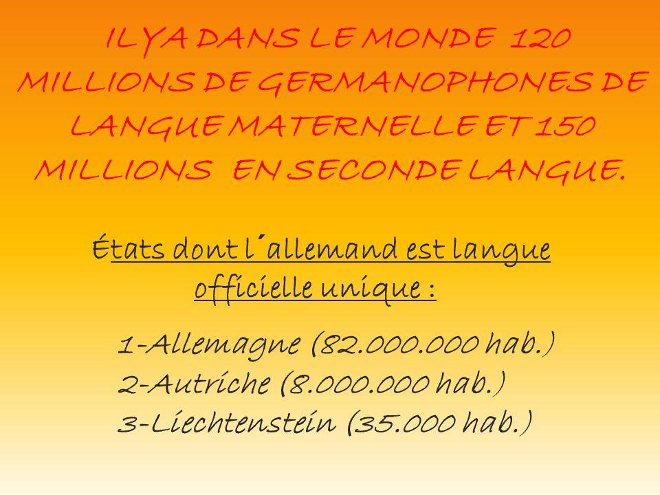 ILYA DANS LE MONDE 120 MILLIONS DE GERMANOPHONES DE LANGUE MATERNELLE ET 150 MILLIONS EN SECONDE LANGUE. 1-Allemagne (82.000.000 hab.) 2-Autriche (8.0