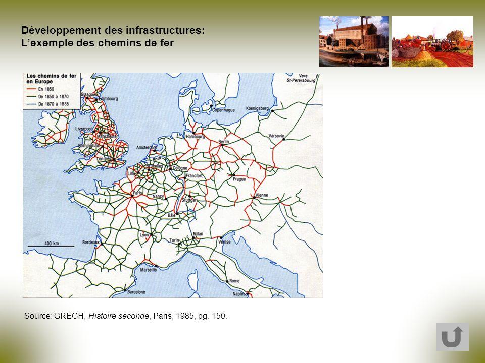 Développement des infrastructures: Lexemple des chemins de fer Source: GREGH, Histoire seconde, Paris, 1985, pg. 150.