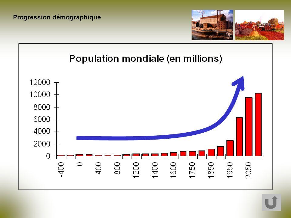 Progression démographique