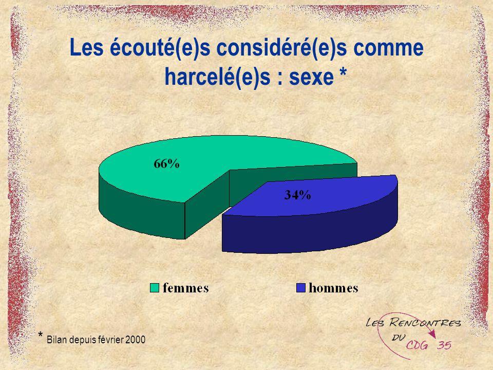 Les écouté(e)s considéré(e)s comme harcelé(e)s : sexe * * Bilan depuis février 2000