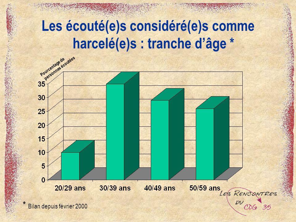 Les écouté(e)s considéré(e)s comme harcelé(e)s : tranche dâge * * Bilan depuis février 2000 Pourcentage de personnes écoutées