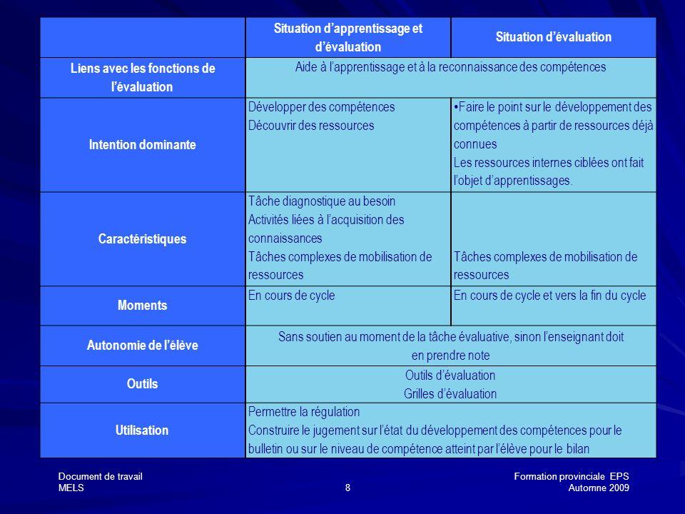 Document de travailFormation provinciale EPS MELS8Automne 2009 Situation dapprentissage et dévaluation Situation dévaluation Liens avec les fonctions