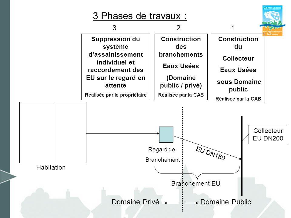 3 Phases de travaux : 3 Habitation Suppression du système dassainissement individuel et raccordement des EU sur le regard en attente Réalisée par le p