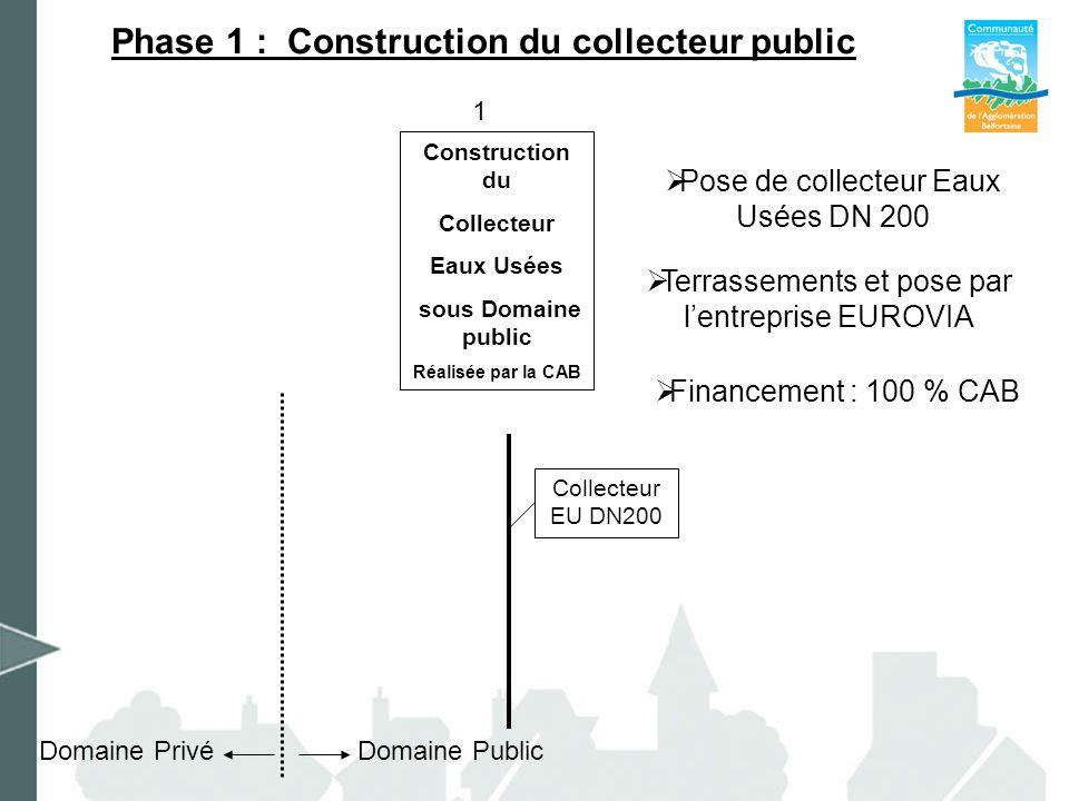 Phase 1 : Construction du collecteur public Pose de collecteur Eaux Usées DN 200 Financement : 100 % CAB Terrassements et pose par lentreprise EUROVIA