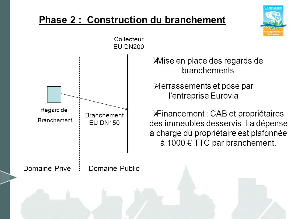 Phase 2 : Construction du branchement Mise en place des regards de branchements Financement : CAB et propriétaires des immeubles desservis. La dépense