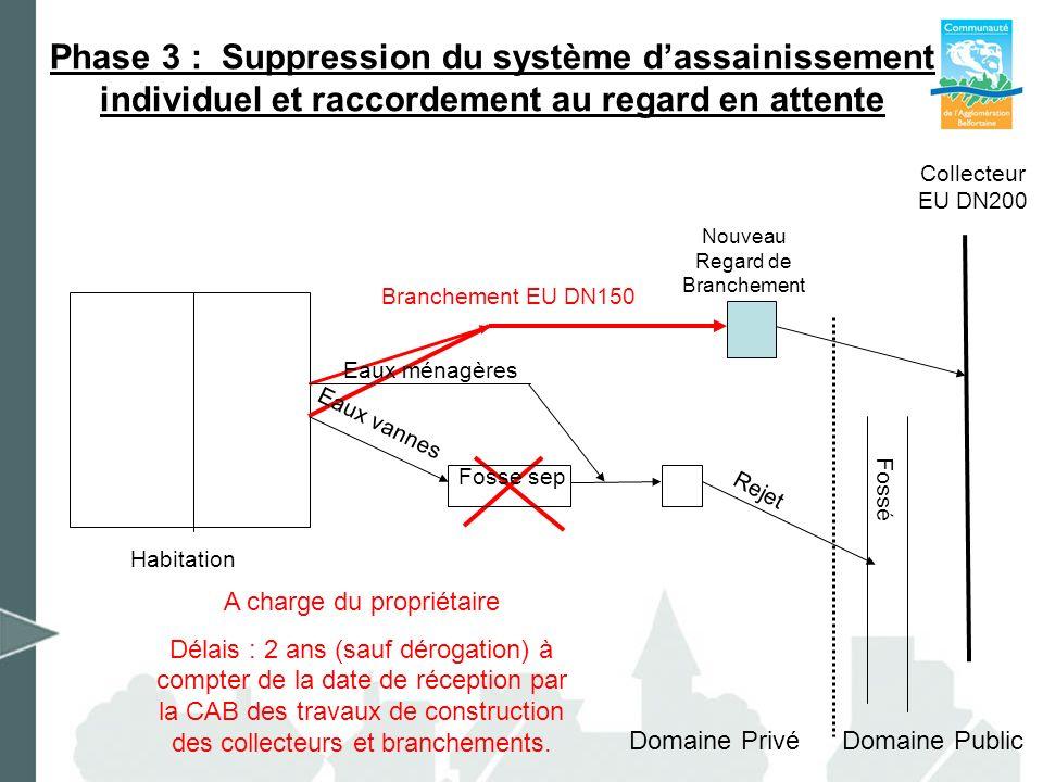 Phase 3 : Suppression du système dassainissement individuel et raccordement au regard en attente Habitation Nouveau Regard de Branchement Domaine Priv