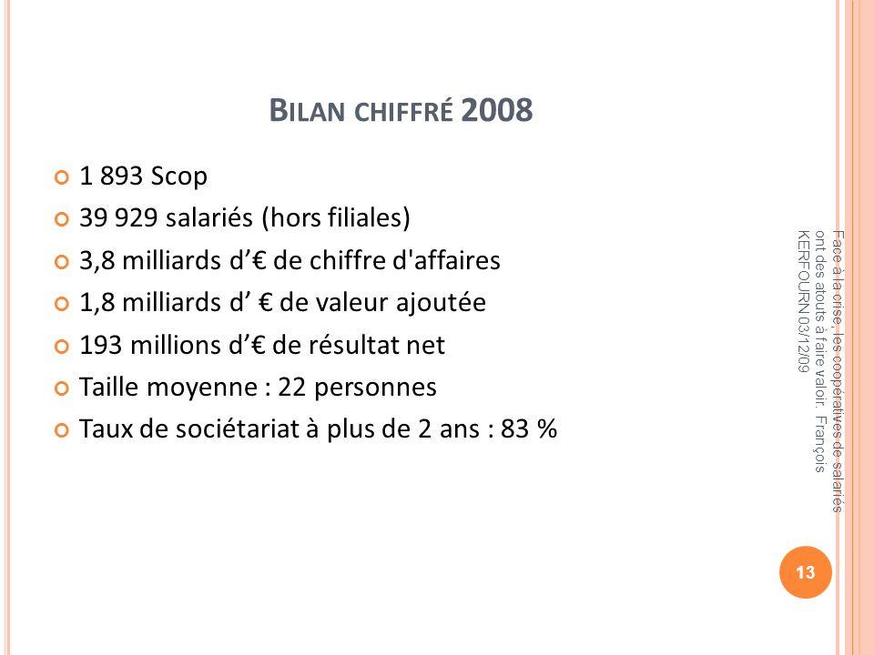B ILAN CHIFFRÉ 2008 1 893 Scop 39 929 salariés (hors filiales) 3,8 milliards d de chiffre d'affaires 1,8 milliards d de valeur ajoutée 193 millions d