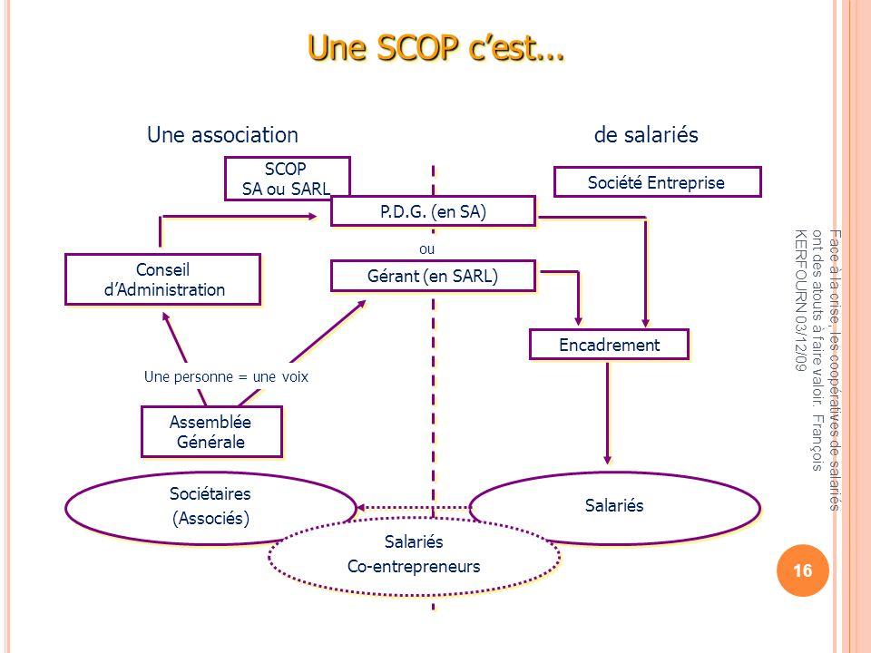 Une SCOP cest... SCOP SA ou SARL Société Entreprise P.D.G. (en SA) Conseil dAdministration Conseil dAdministration Assemblée Générale Assemblée Généra