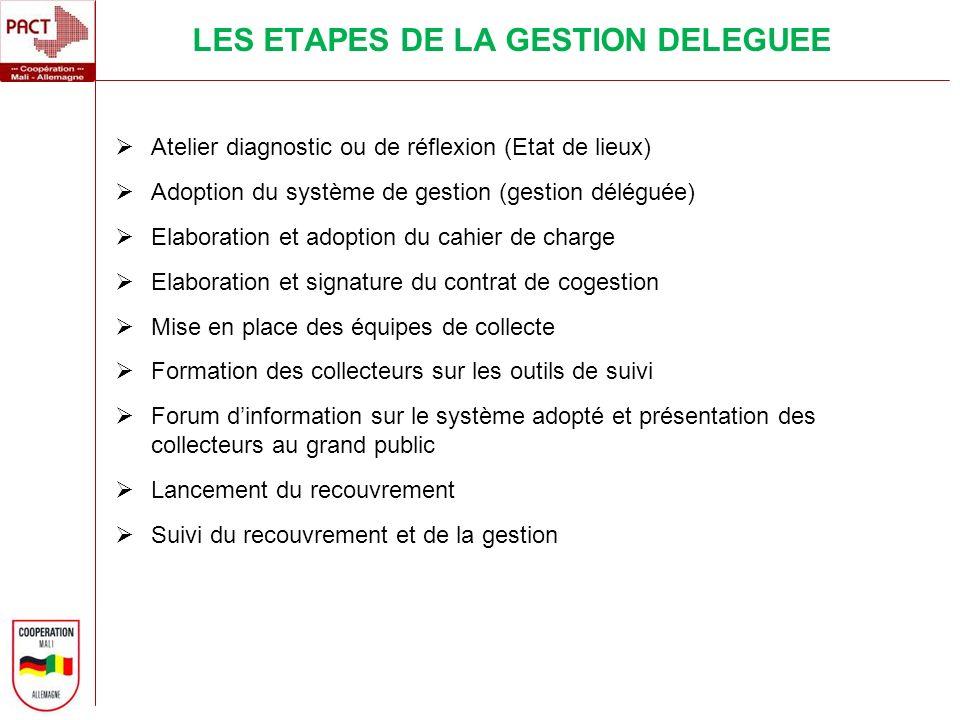 Atelier diagnostic ou de réflexion (Etat de lieux) Adoption du système de gestion (gestion déléguée) Elaboration et adoption du cahier de charge Elabo