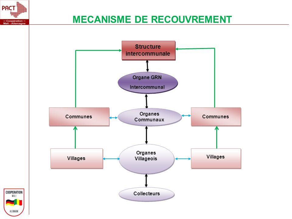 MECANISME DE RECOUVREMENT Structure intercommunale Organe GRN Intercommunal Organe GRN Intercommunal Communes Organes Communaux Communes Villages Orga