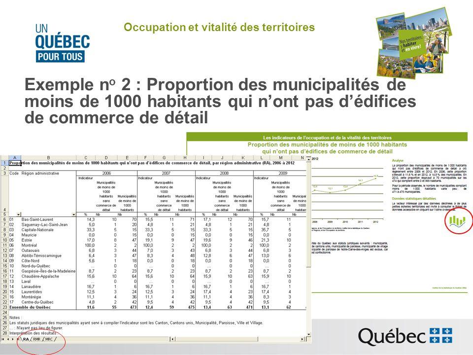 Occupation et vitalité des territoires Exemple n o 2 : Proportion des municipalités de moins de 1000 habitants qui nont pas dédifices de commerce de détail
