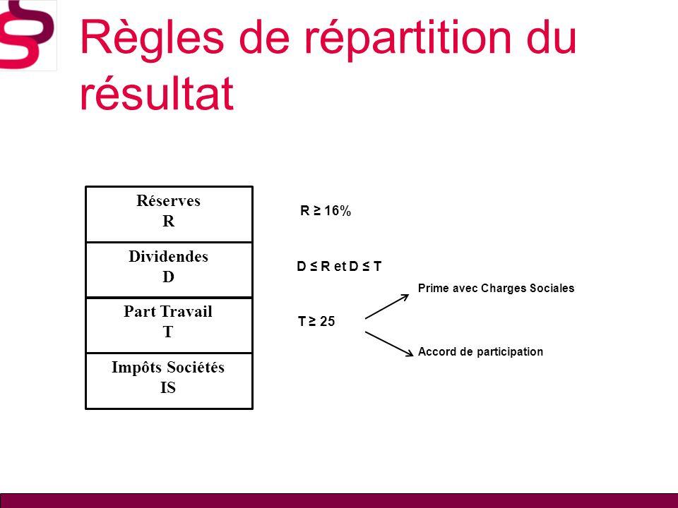 Règles de répartition du résultat R 16% D R et D T T 25 Réserves R Dividendes D Impôts Sociétés IS Part Travail T Prime avec Charges Sociales Accord d