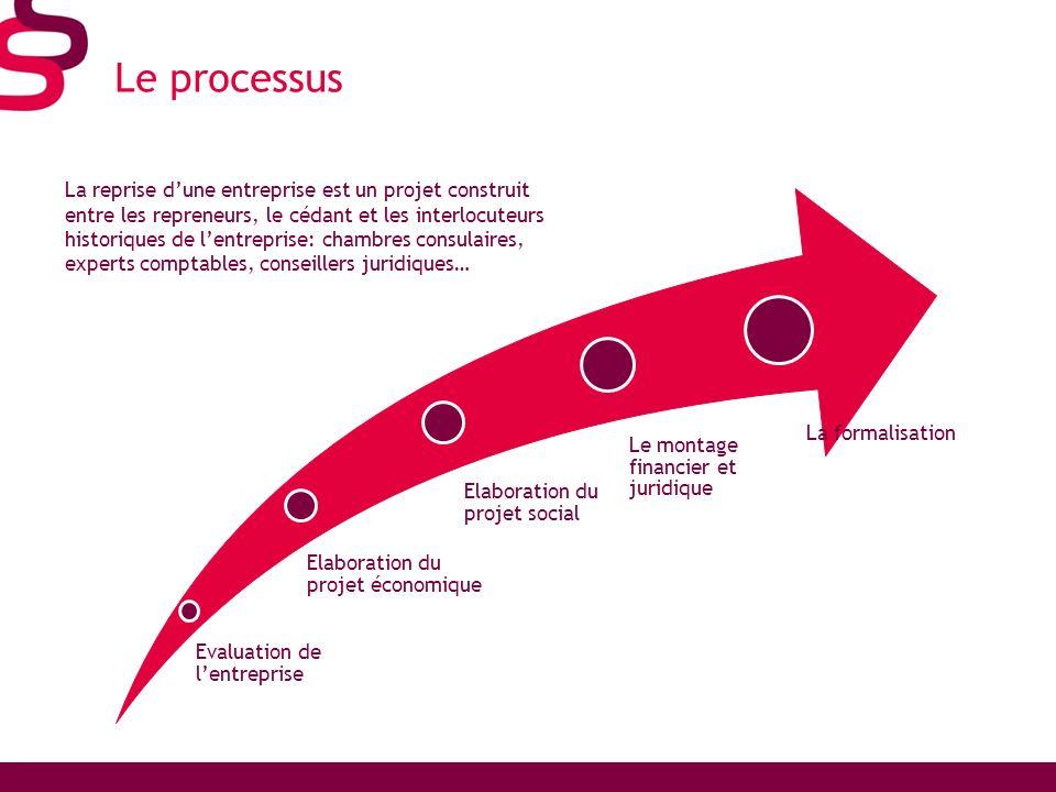 Le processus Evaluation de lentreprise Elaboration du projet économique Elaboration du projet social Le montage financier et juridique La formalisatio