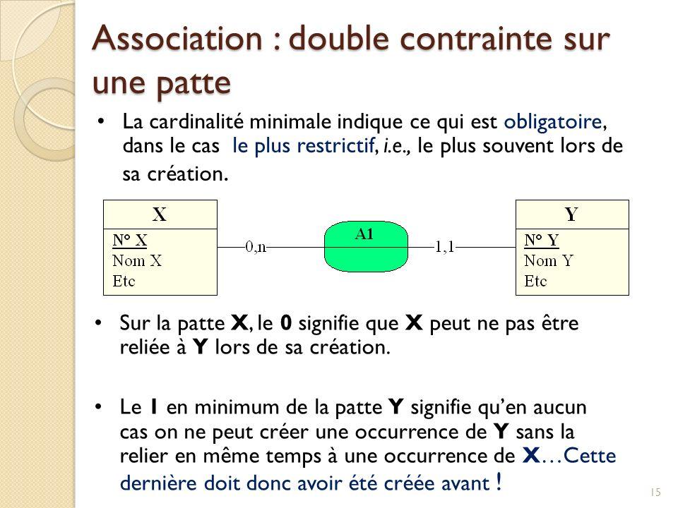 15 Sur la patte X, le 0 signifie que X peut ne pas être reliée à Y lors de sa création.