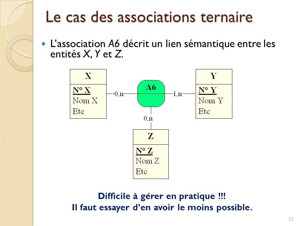 22 Lassociation A6 décrit un lien sémantique entre les entités X, Y et Z.