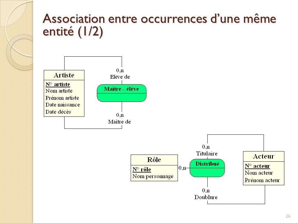 26 Association entre occurrences dune même entité (1/2)