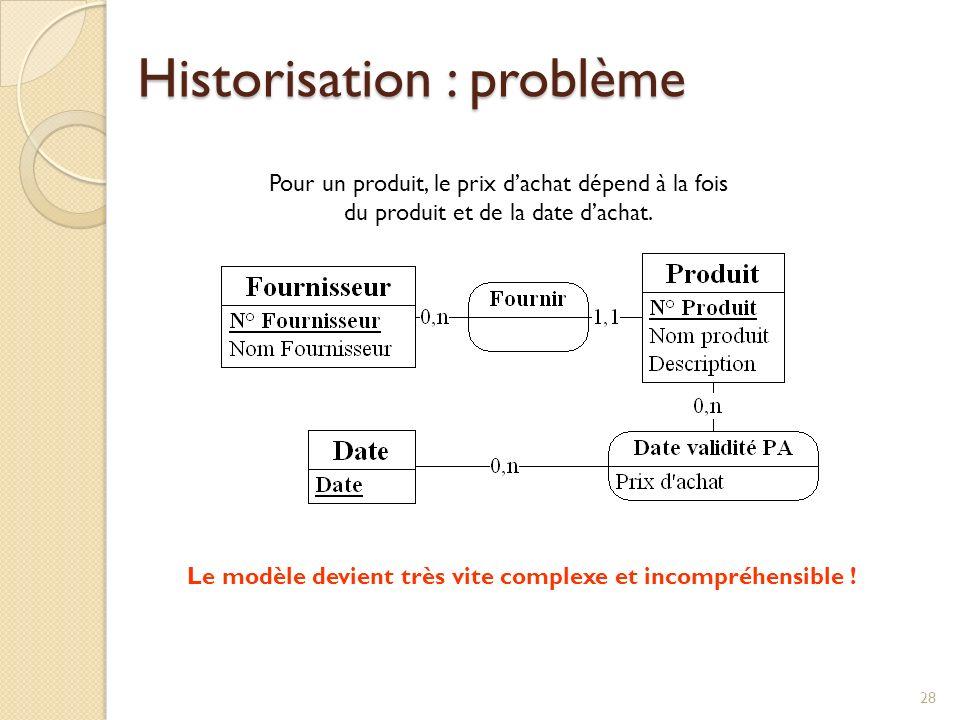 28 Historisation : problème Le modèle devient très vite complexe et incompréhensible .