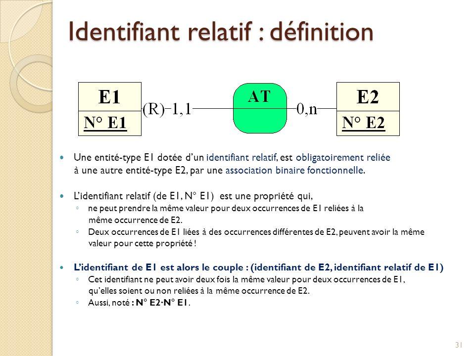 31 Une entité-type E1 dotée dun identifiant relatif, est obligatoirement reliée à une autre entité-type E2, par une association binaire fonctionnelle.