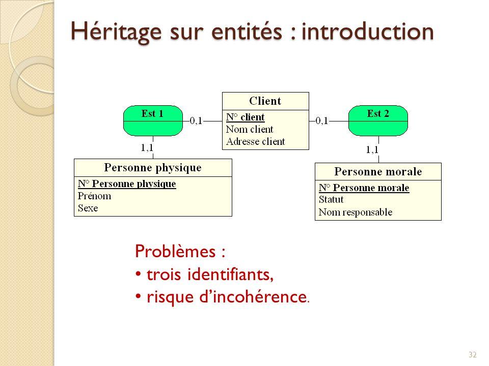 32 Problèmes : trois identifiants, risque dincohérence. Héritage sur entités : introduction