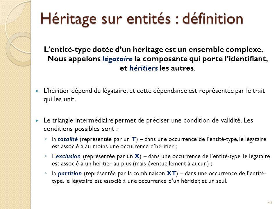 34 Lentité-type dotée dun héritage est un ensemble complexe.