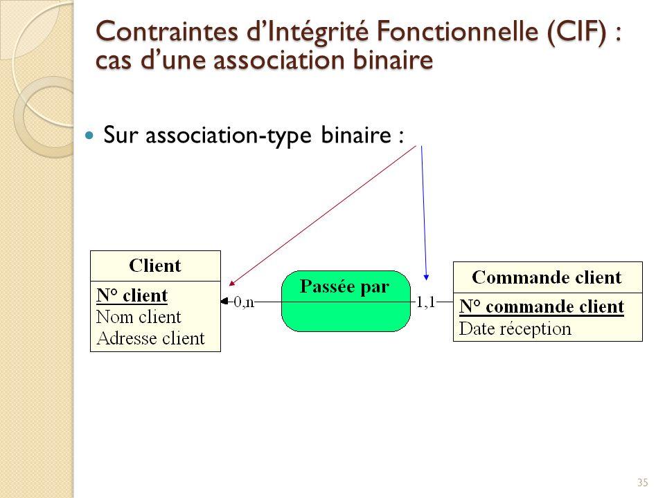 35 Sur association-type binaire : Contraintes dIntégrité Fonctionnelle (CIF) : cas dune association binaire