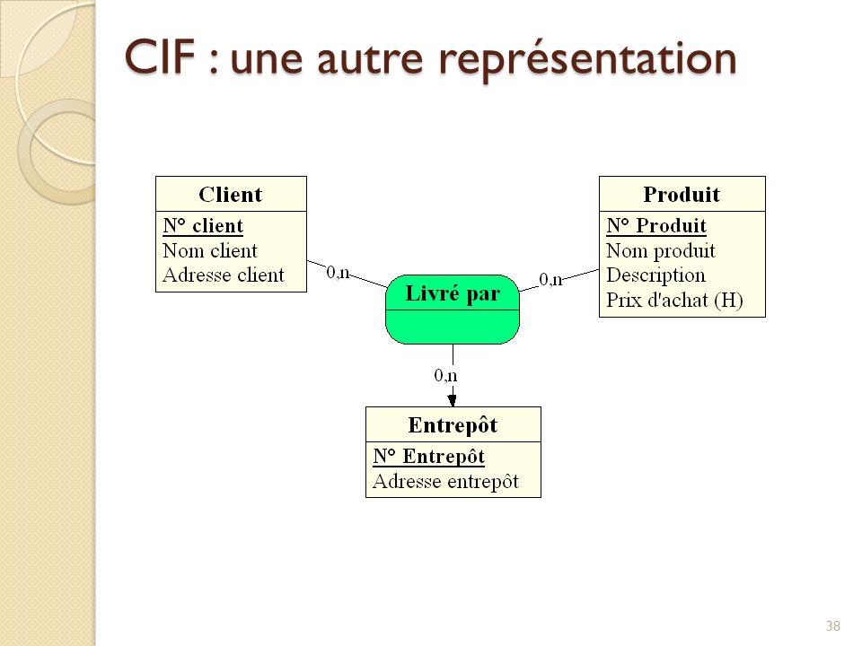38 CIF : une autre représentation
