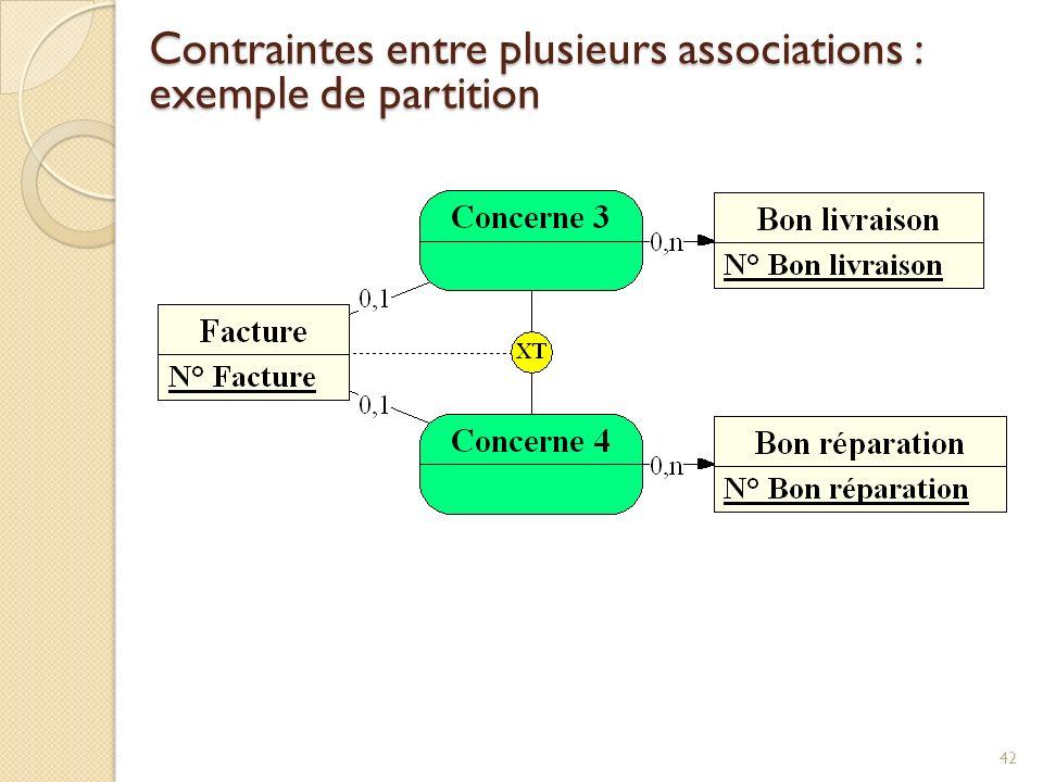 42 Contraintes entre plusieurs associations : exemple de partition