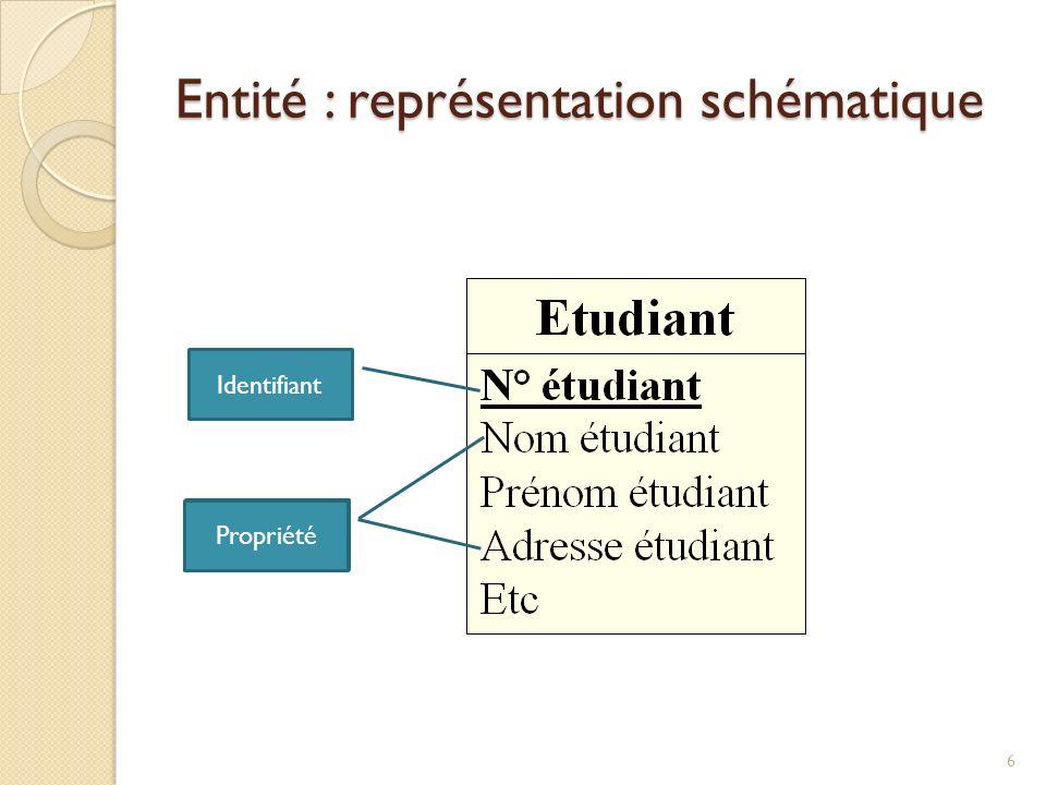 6 Identifiant Propriété Entité : représentation schématique