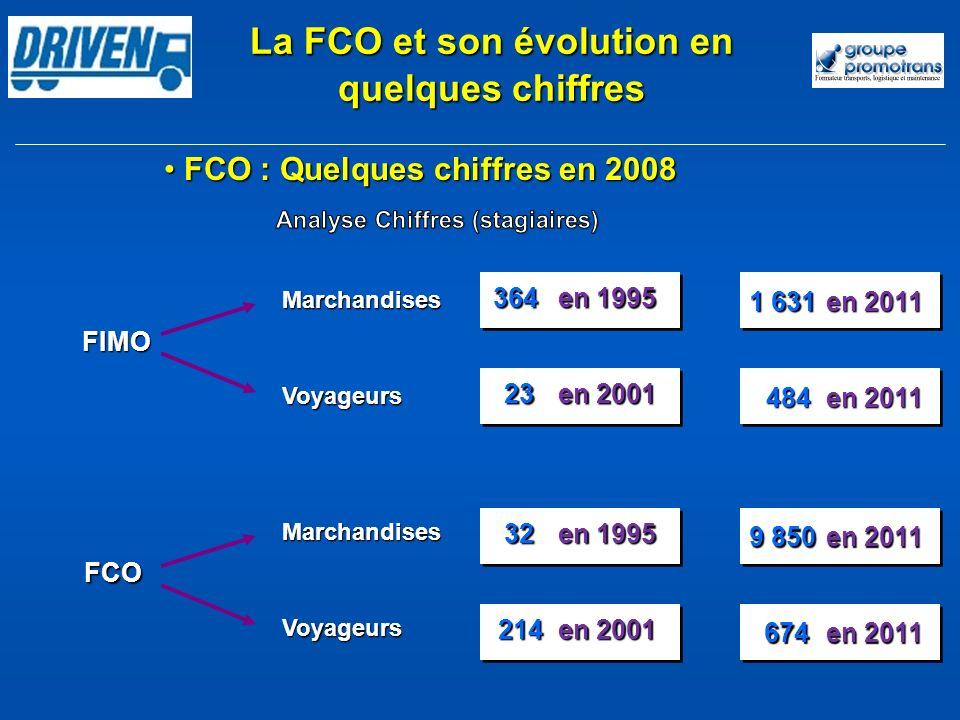 FIMO FCO Marchandises Voyageurs FCO : Quelques chiffres en 2008 FCO : Quelques chiffres en 2008 La FCO et son évolution en quelques chiffres 364 en 19