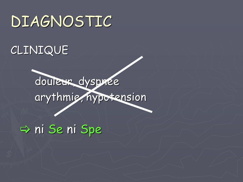 DIAGNOSTIC CLINIQUE douleur, dyspnée arythmie, hypotension ni Se ni Spe ni Se ni Spe
